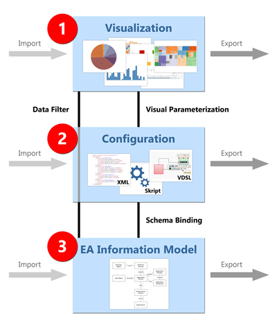 eam initiative enterprise architecture visualization