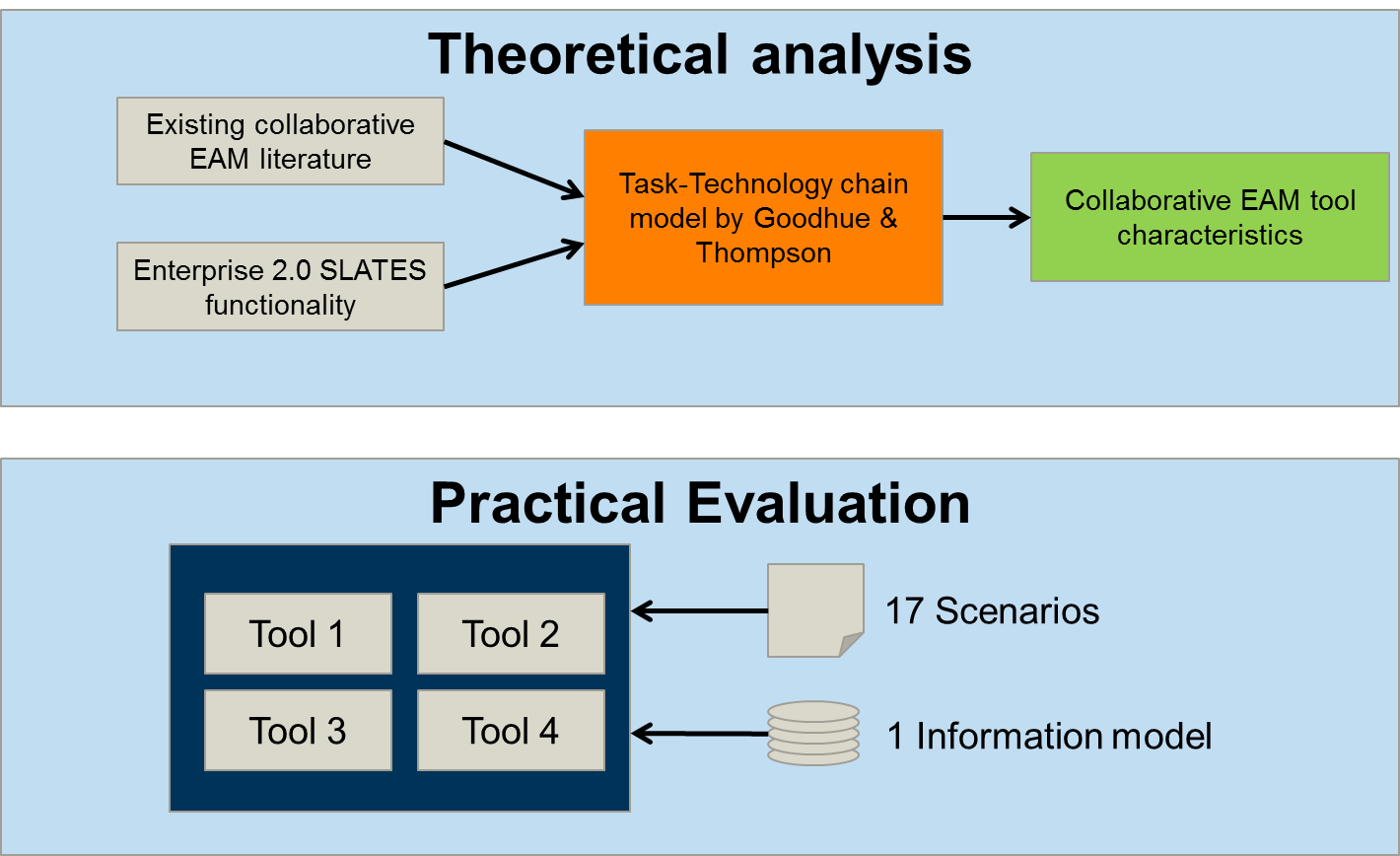 approach research thesis Methodology | student resources | variables f you are on this path, you have decide that the overall design of your project will take a quantitative approach as described before in elements of the proposal, there are four main types of quantitative research designs.