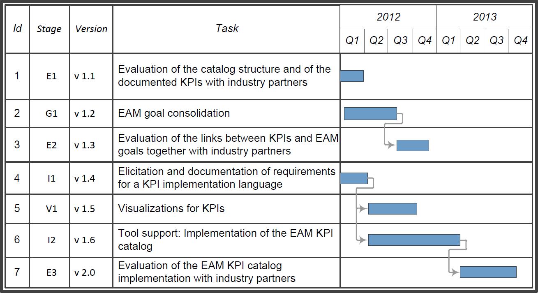 Sebis TU Mnchen EAM KPI Catalog